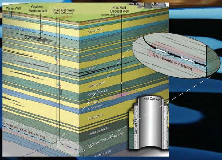 2011 09 ERCB (now AER) diagram of the promised depth of fracs