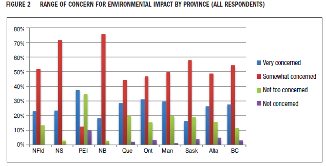 Report: Energy Literacy in Canada by the School of Public