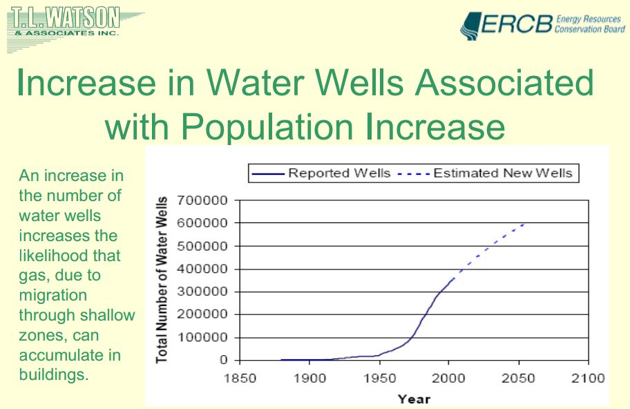 2008 Bachu and Watson an increase in the no of wws increases the likelihood that gas, due to migation through shallow zones, can accumulate in bldgs