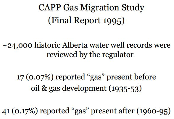 1995 CAPP Industry's leaking gas migration into groundwater Historic water well data reviewed by Alberta Environmental Protection
