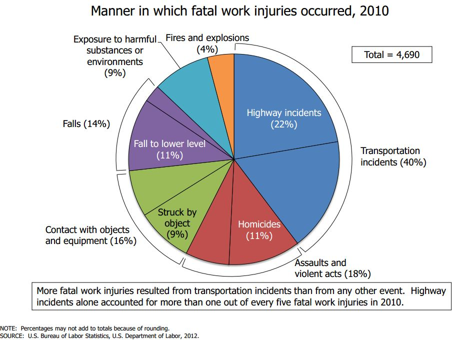 2010 Manner is which fatal work injuries occurred