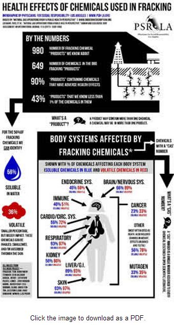 Health Effects of Chemicals used in Fracking