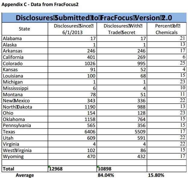 2014 02 24 US DOE Fracfocus trade secrets by state