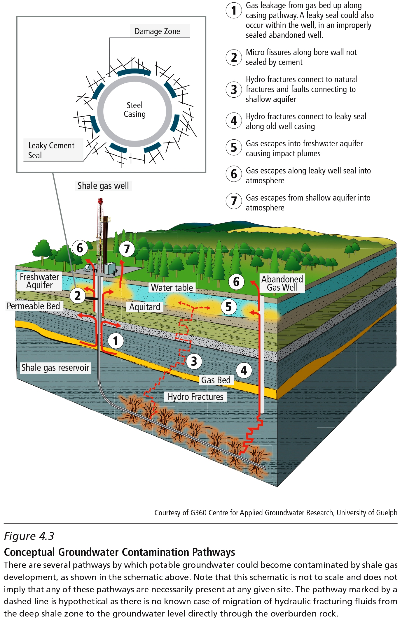 2014 04 30 CCA Conceptual Groundwater Contamination Pathway figure4_3_web_large