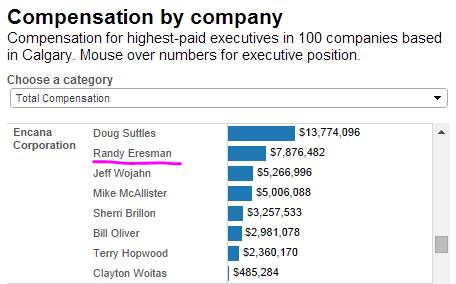 2014 06 12 CalgaryHerald Top Salaries at Encana, includes 9 million for supposedly retired Randy Eresman