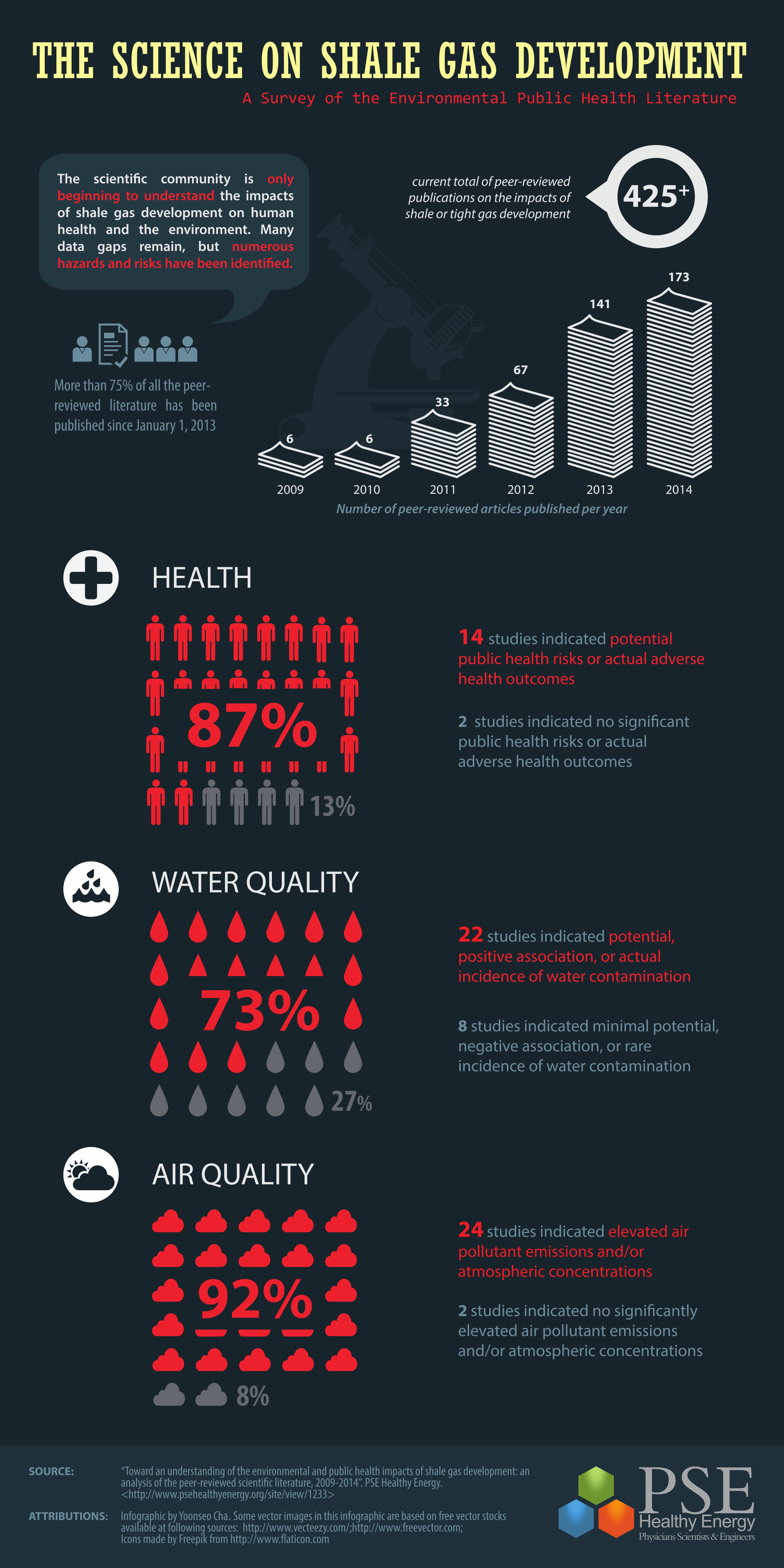 2015 02 04 PSE_Summary The science on shale gas development image