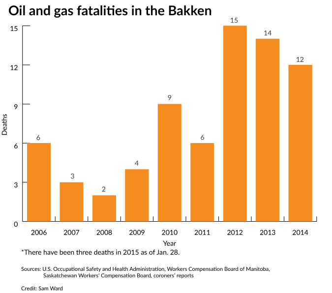 2015 06 13 bakken-deaths 2006 to Jan 28, 2015