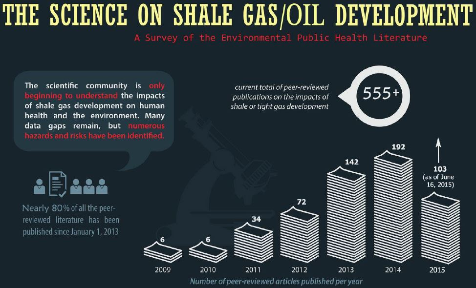 2015 06 22 The Science on Shale Gas Oil Dev, by PSE, chronological listing, updated diagram 555 peer reviewed papers