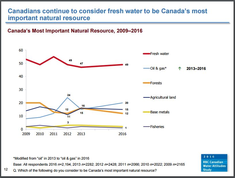 2016 05 RBC Canadian Water Attitudes Study, water Canada's most important natural resource