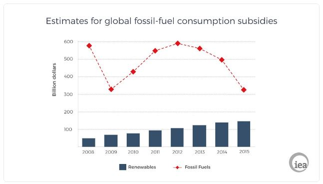 2016 12 IAE graph, fossil fuel subsidies vs renewables