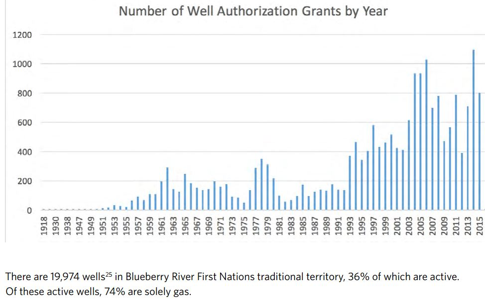 2016 Blueberry River First Nations Cumulative Impacts Atlas, No of oil and gas well permits granted by year