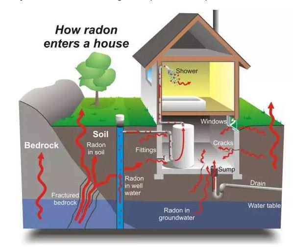 2017 03 29 U of C radon study, how radon enters a house
