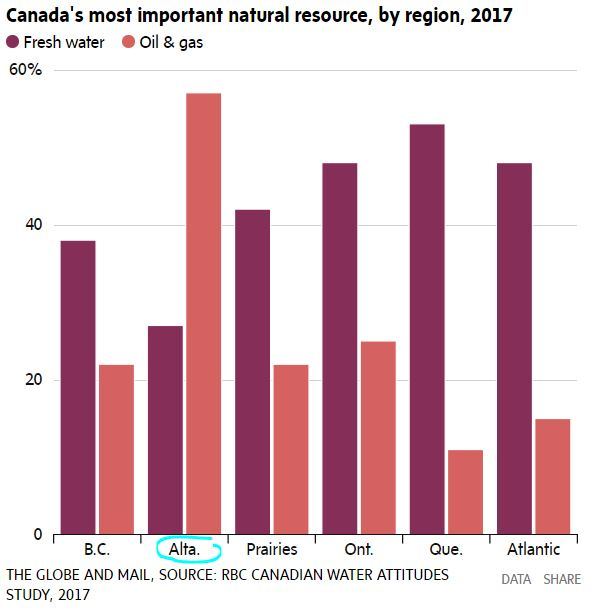 2017 Canada's most important resource by region, Alberta only province valuing oil & gas above water