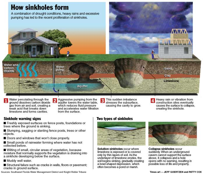 How sink holes form, including from vibrations at homes, construction sites