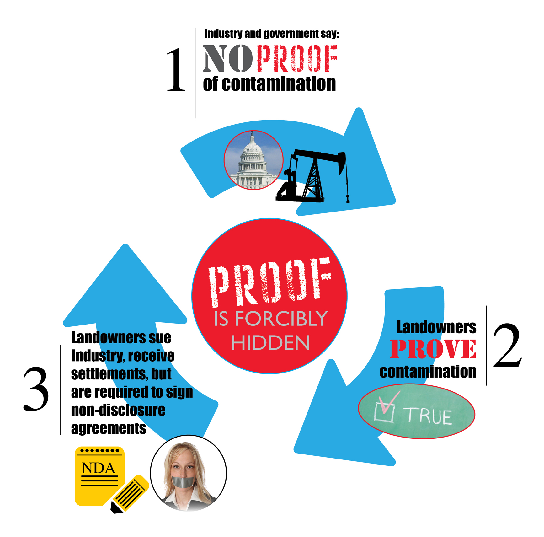cycle-of-fracking-denial-non-disclosure-agreements-gag-orders-proof-is-forcibly-hidden